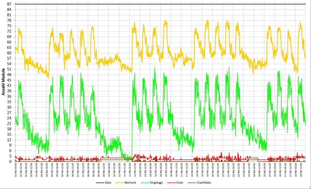 Mobile Easykey Analyse Flottengröße
