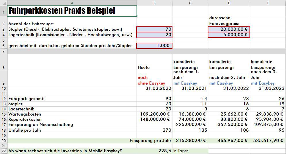 Mobile Easykey ROI Kalkulator