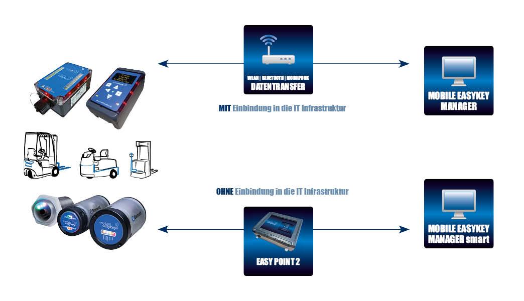 Mobile Easykey System Schema